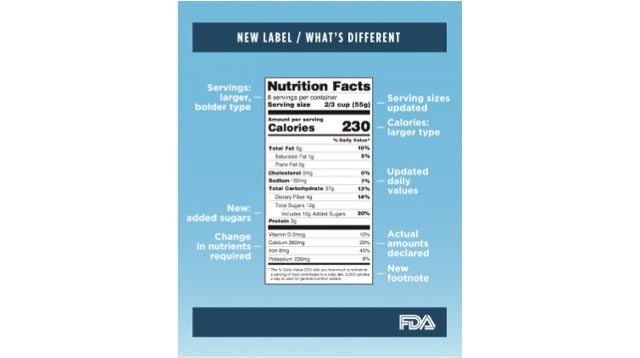 Understanding the New Food Labels